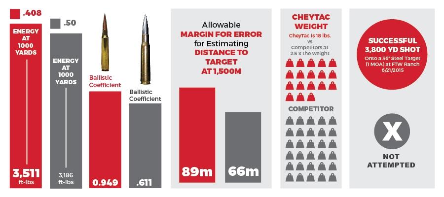 CheyTacvs50cal-Infographic